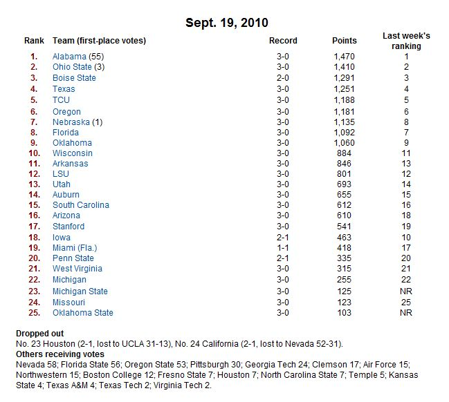 www ncaa football scores cfb top 25